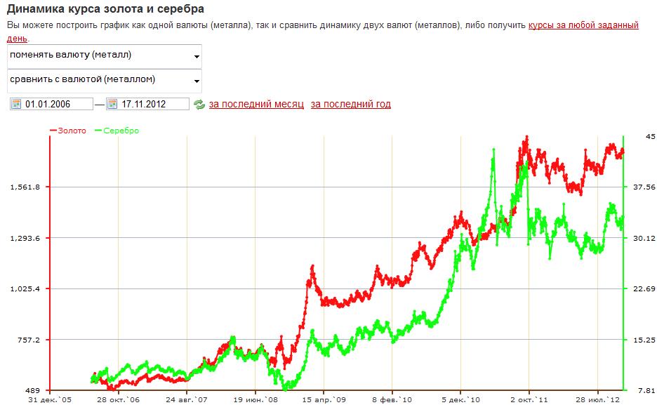 график курс золота сбербанк сегодня виду используемых тканей