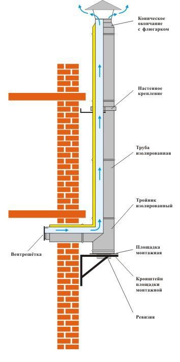 Монтаж вентиляционного канала в частном доме