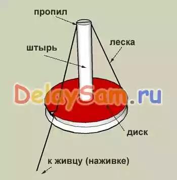 Изготовление кружков в домашних условиях