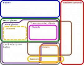 Eulerdiagramofsolarsystembodies.svg.png