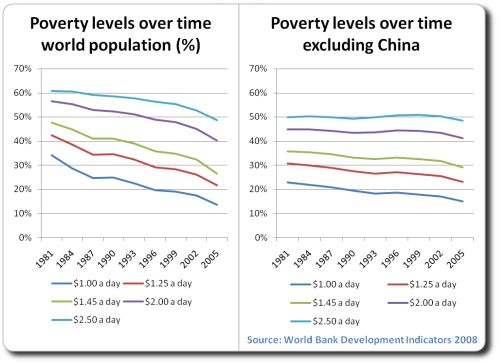 poverty global issue essay Poverty essay what is the poverty some people consider themselves to be poor not being able to buy a bigger house or a fashionable car, and some people cannot even.